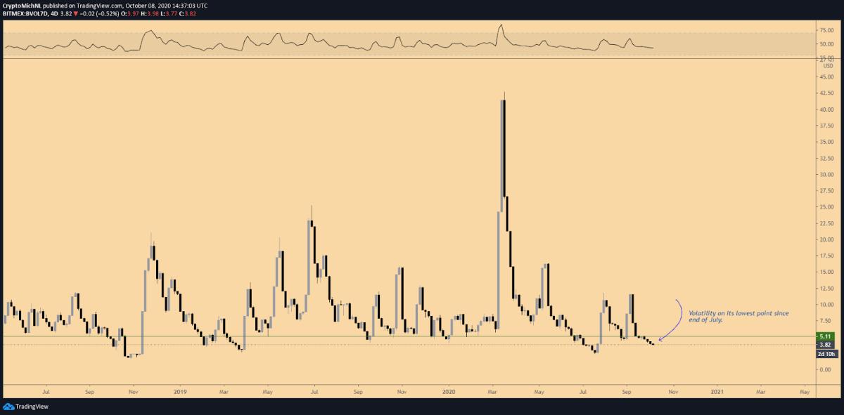 Bitcoin volatility 7-day index. Source: TradingView