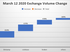 Crypto Exchanges Made a Killing During the Ides of March