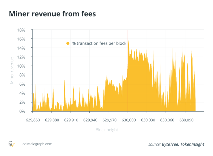 Miner revenue from fees