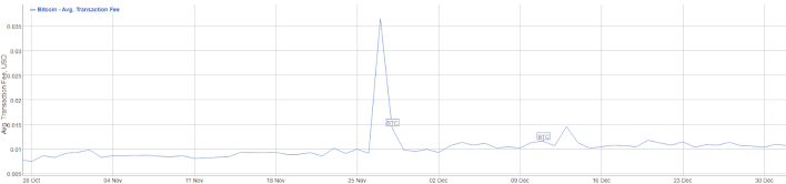 Bitcoin transaction fees November 2012 - January 2013: BitInfoCharts