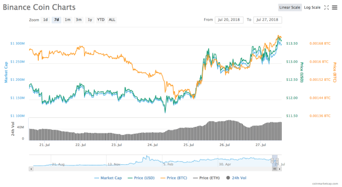 Binance Coin 7-day chart