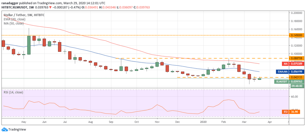 XLM USD daily chart