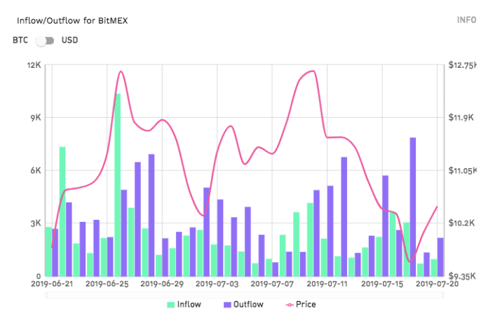 Historic inflow and outflow on BitMEX. Courtesy of: TokenAnalyst