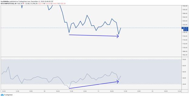 BTC USD hourly chart. Source: TradingView