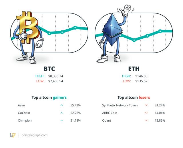 BTC/ETH