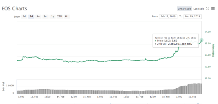 EOS 7-day price chart