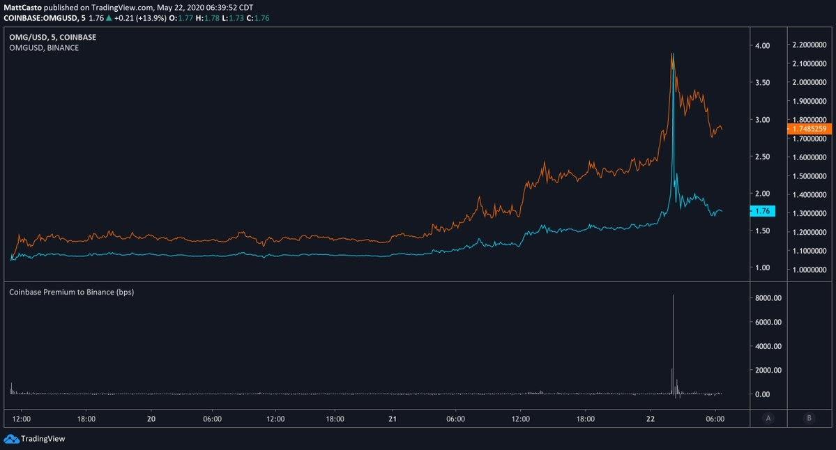 OMG/USD chart showing Coinbase premium versus Binance