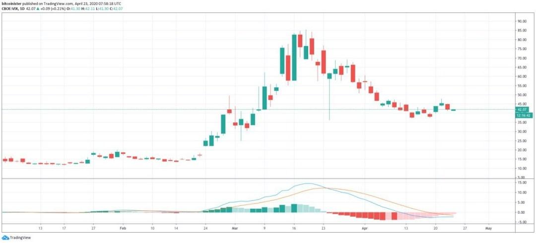 CBOE VIX volatility 3-month chart