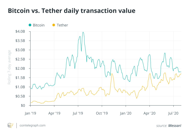 Bitcoin vs Tether daily transaction value