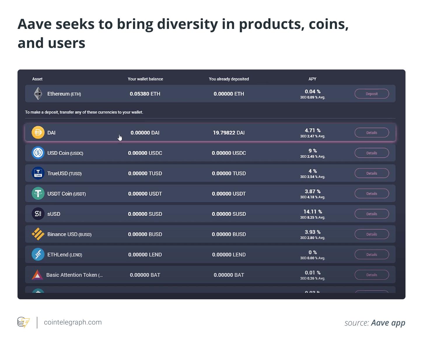 Aave seeks to bring diversity in products, coins, and users