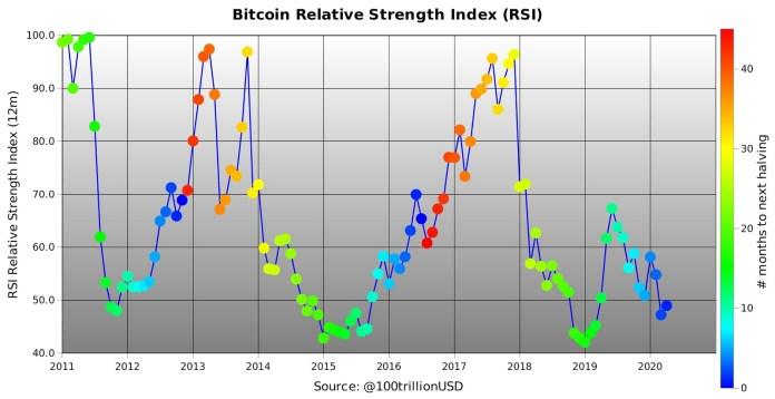 Bitcoin RSI 12 months, 2011-present. Source: PlanB / Twitter