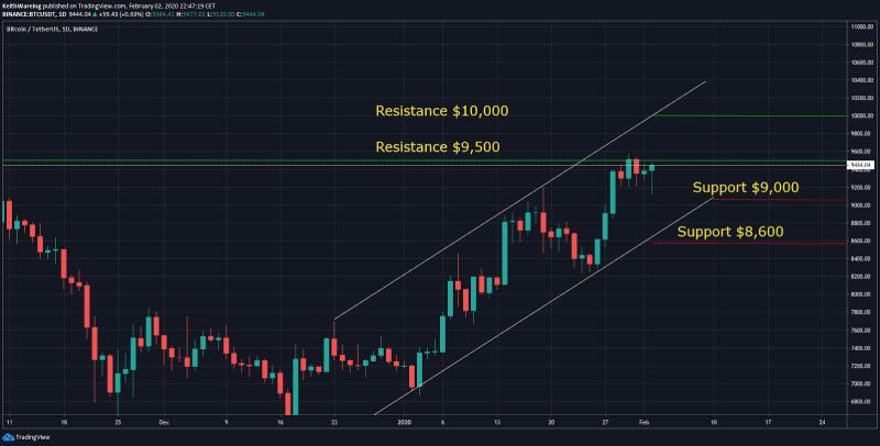 BTC/USD Wochen-Chart