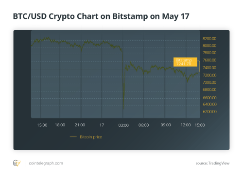 small resolution of btc usd crypto chart on bitstamp on may 17