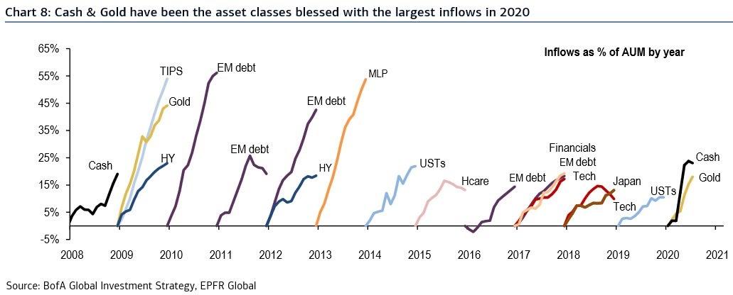 Inflows as a % of assets under management chart