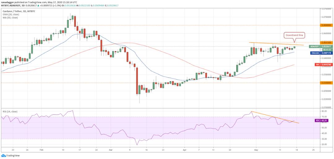 ADA-USD daily chart. Source: Tradingview