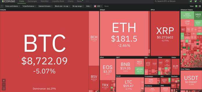 Market visualization. Source: Coin360