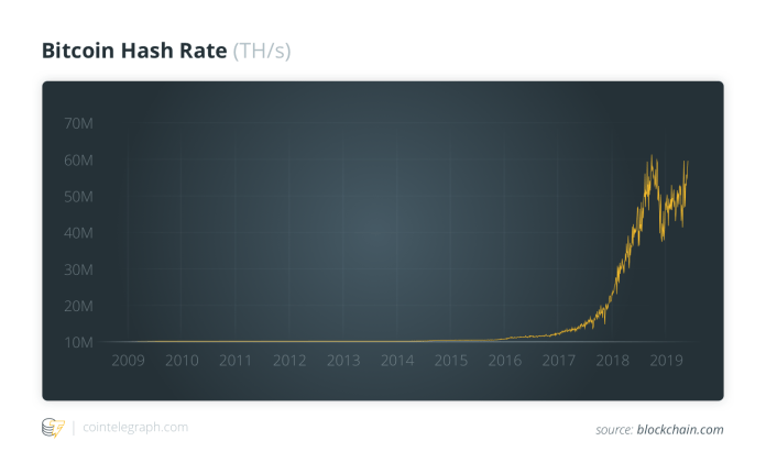 Bitcoin Hash Rate (TH/s)