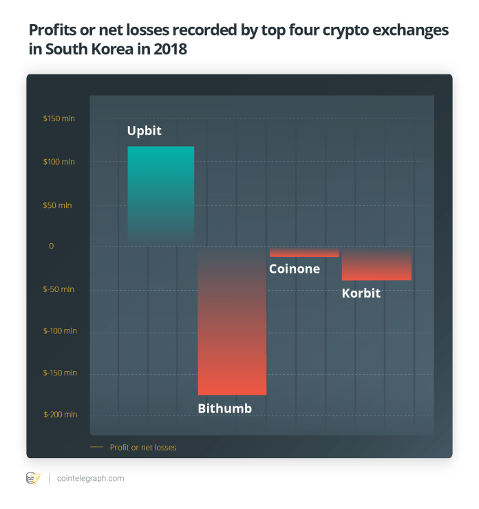 Profits or net losses recorded by top four crypto exchanges in South Korea in 2018