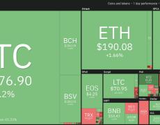 Bitcoin Price Forms 'Golden Cross' as China Panic Prints $170B