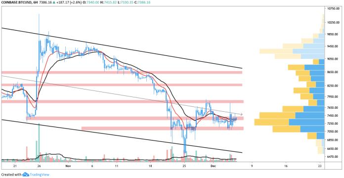 BTC USD 6-hour chart. Source: TradingView