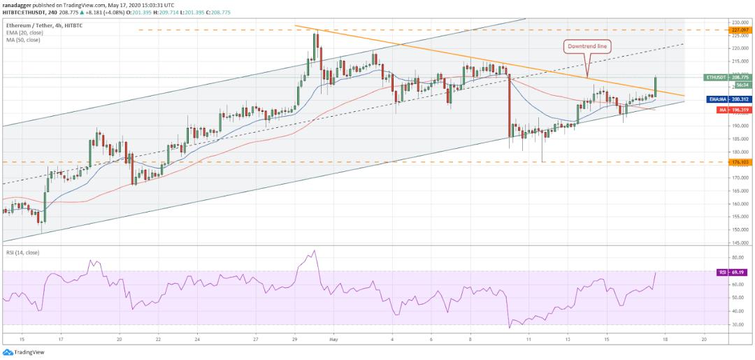 ETH-USD 4-hour chart. Source: Tradingview