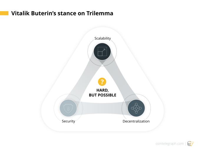 Vitalik Buterin's stance on Trilemma