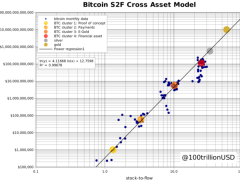 New Stock-to-Flow Forecast Puts Average Bitcoin Price at $288K by 2024