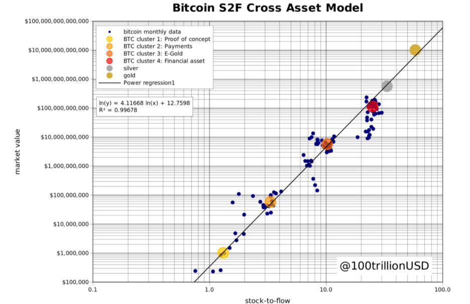 Bitcoin S2FX chart