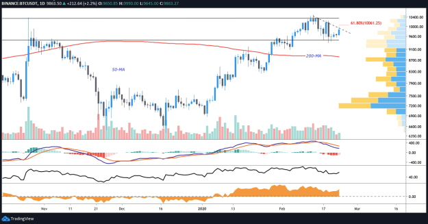 BTC USDT daily chart. Source: TradingView