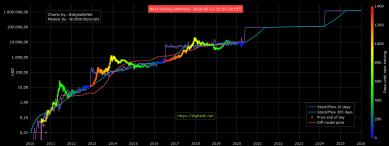 Wenn BTC-Kurs sechsstellig wird: Stock-to-Flow-Erfinder will untertauchen