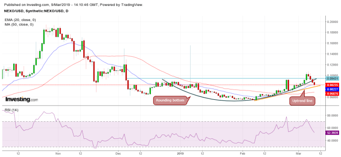 NEXO/USD