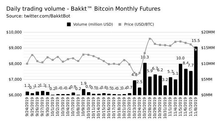 Bakkt daily volume graph