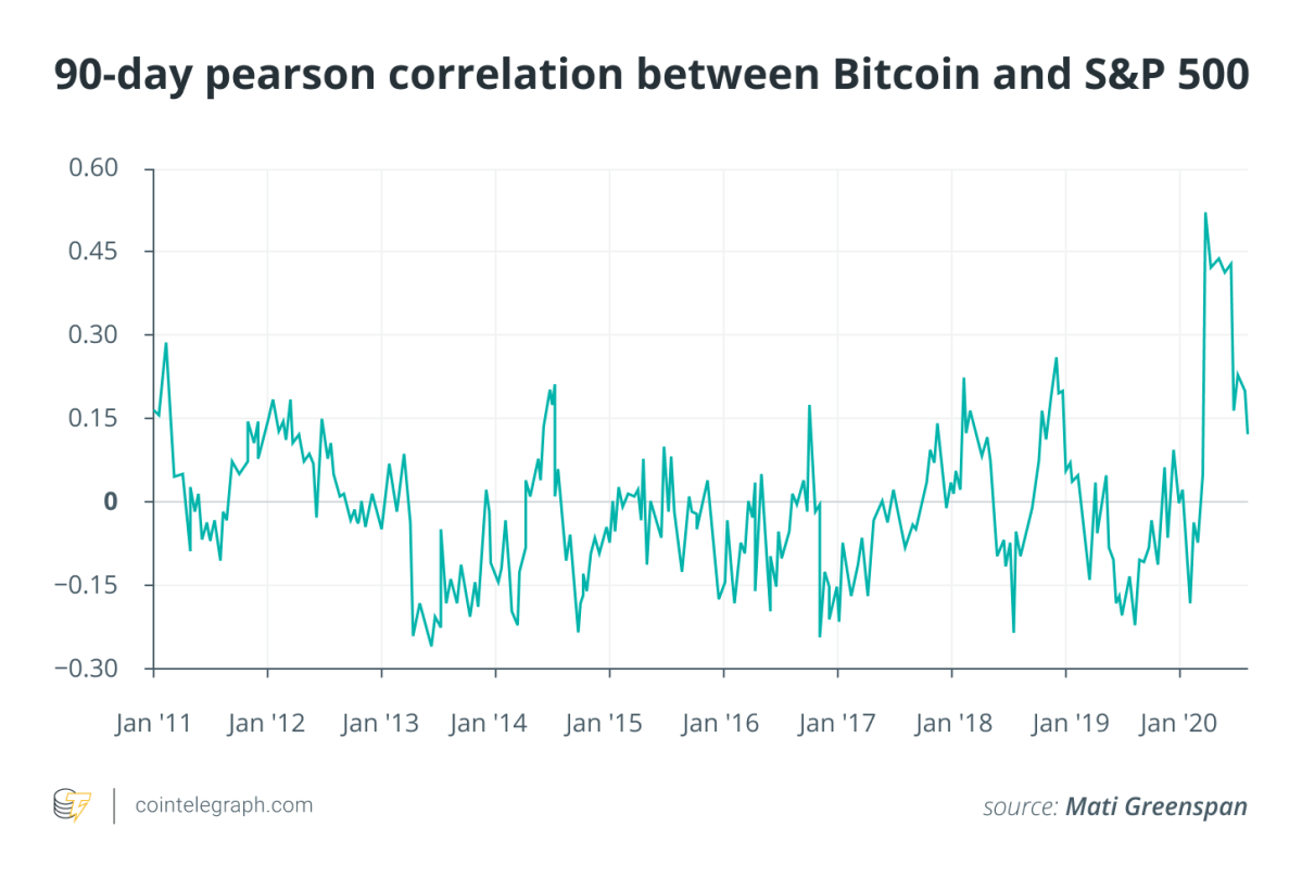 90- day pearson correlation between Bitcoin and S&P 500