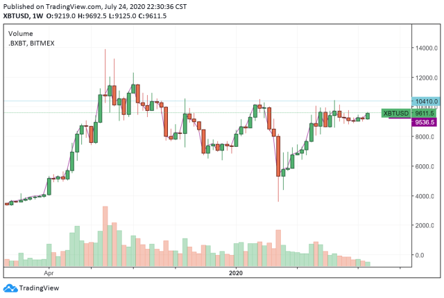 The daily price chart of Bitcoin. Source: TradingView.com