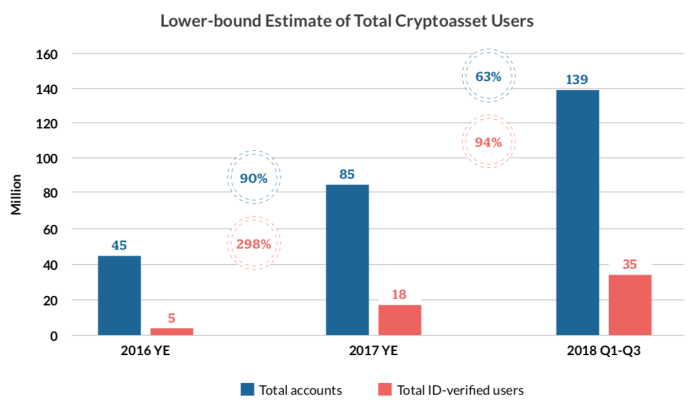 Total crypto users, number of account and verified individuals