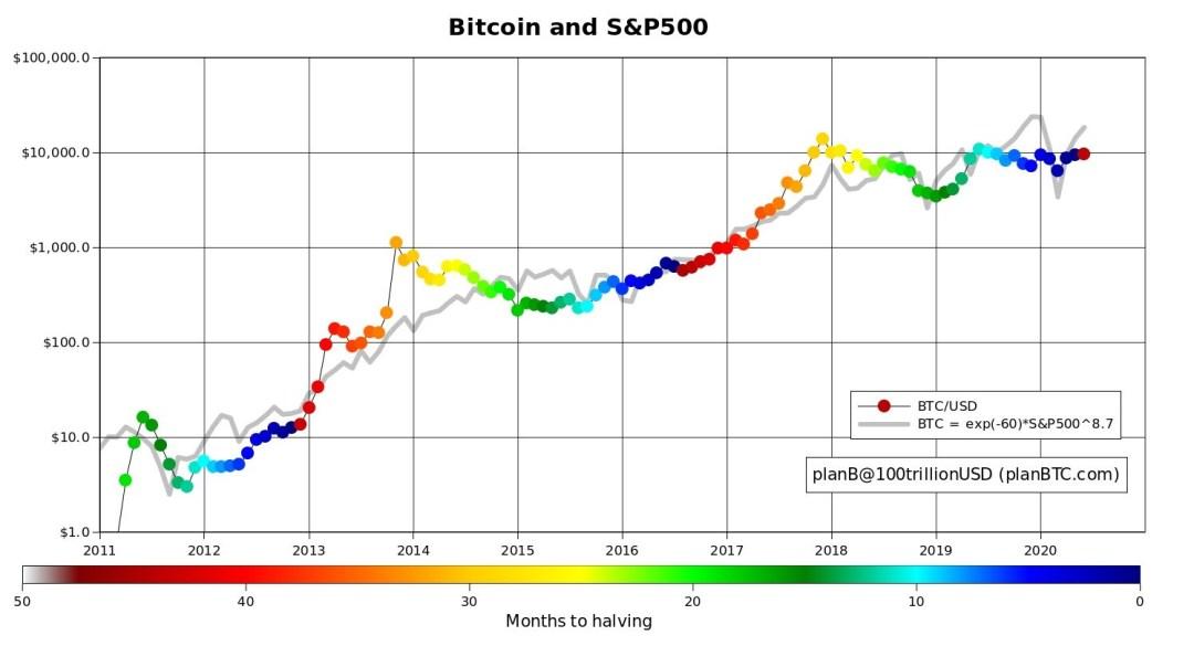 Bitcoin vs. S&P 500 through halving cycles