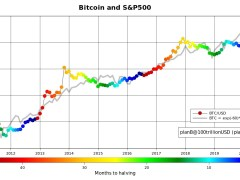 Bitcoin S&P 500 Correlation Means It Should Cost $18K, Says Analyst