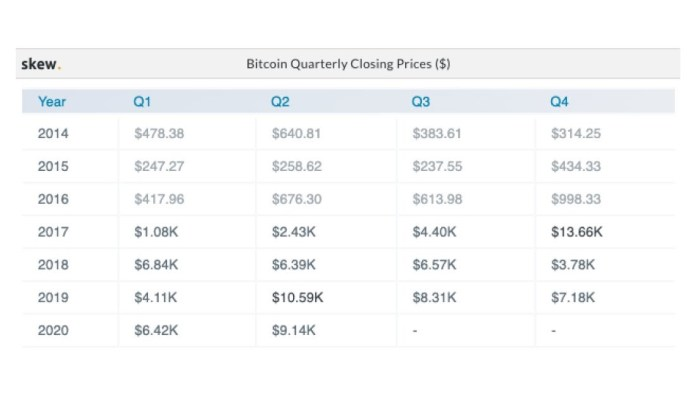 Quarterly performances of Bitcoin throughout the past 6 years. Source: Skew