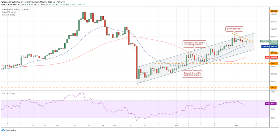 ETH – USD daily chart.  Source: Tradingview