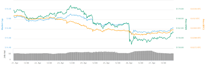 Ether 7-day price chart. Source:CoinMarketCap