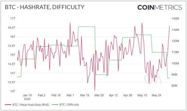 Bitcoin hash rate and difficulty chart. Source: Coinmetrics