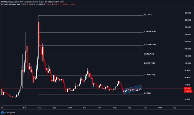EOS/USD 1-week chart