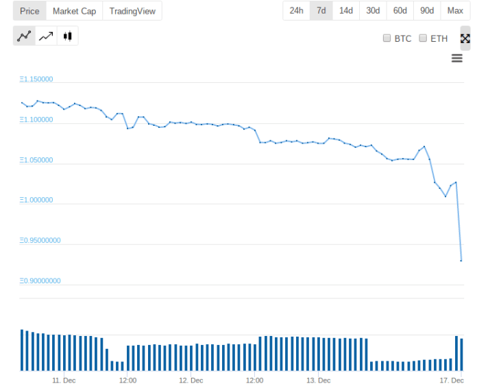 Bitcoin Cash/Ethereum 7-day price chart