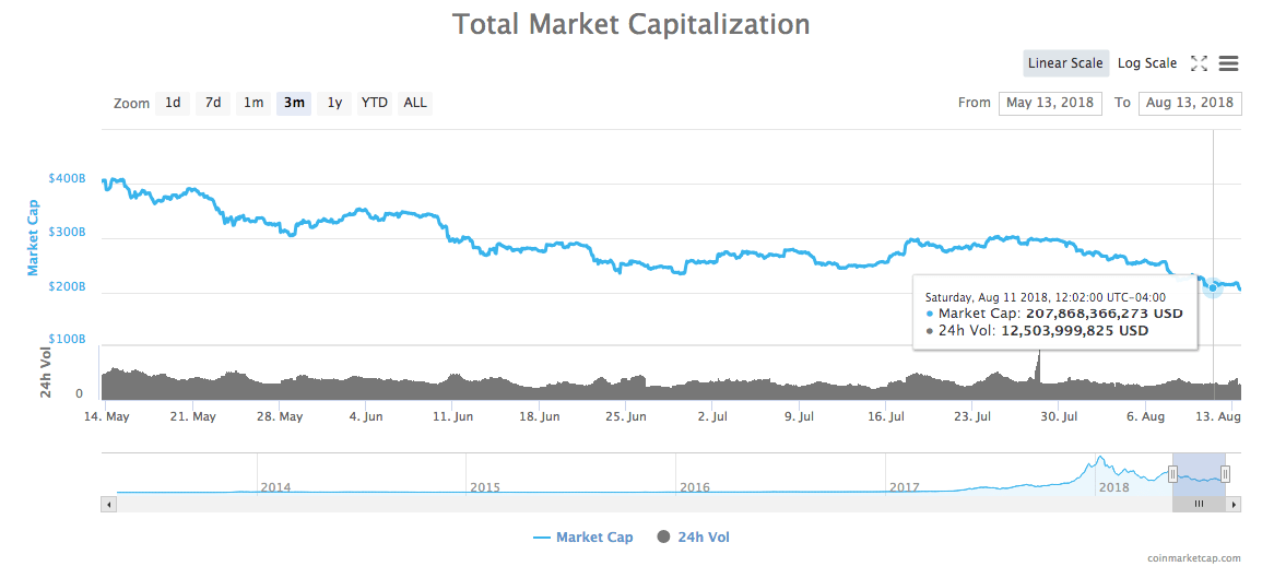 3-month chart of the total market capitalization of all cryptocurrencies