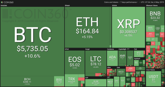 Most crypto assets in the global market have substantially surged in value in the past week