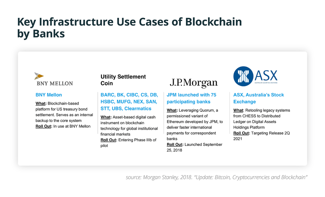Key Infrastructure Use Cases of Blockchain by Banks