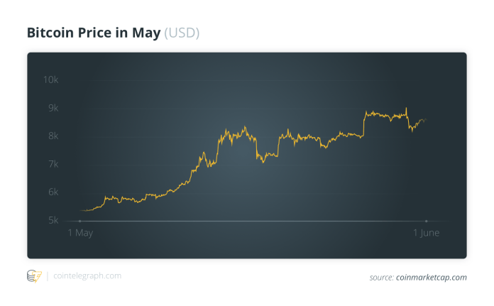 Bitcoin Price in May (USD)