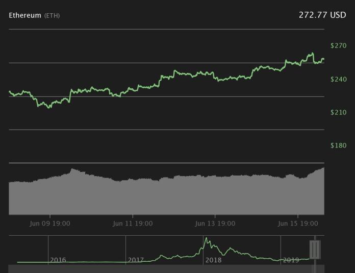 Ether 7-day price chart. Source: Coin360