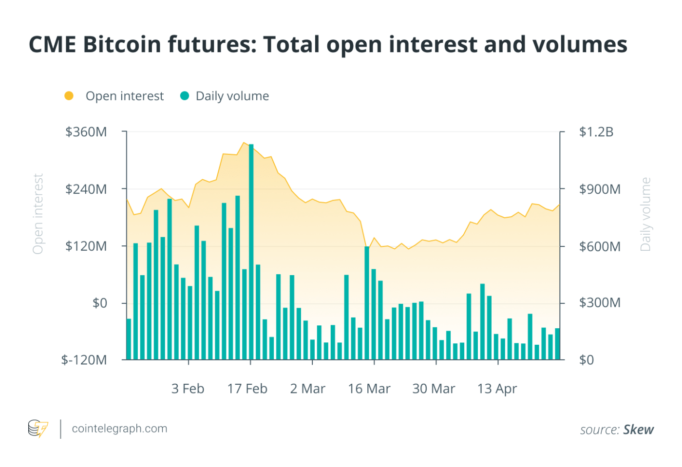 CME Bitcoin futures Total open interest and volumes