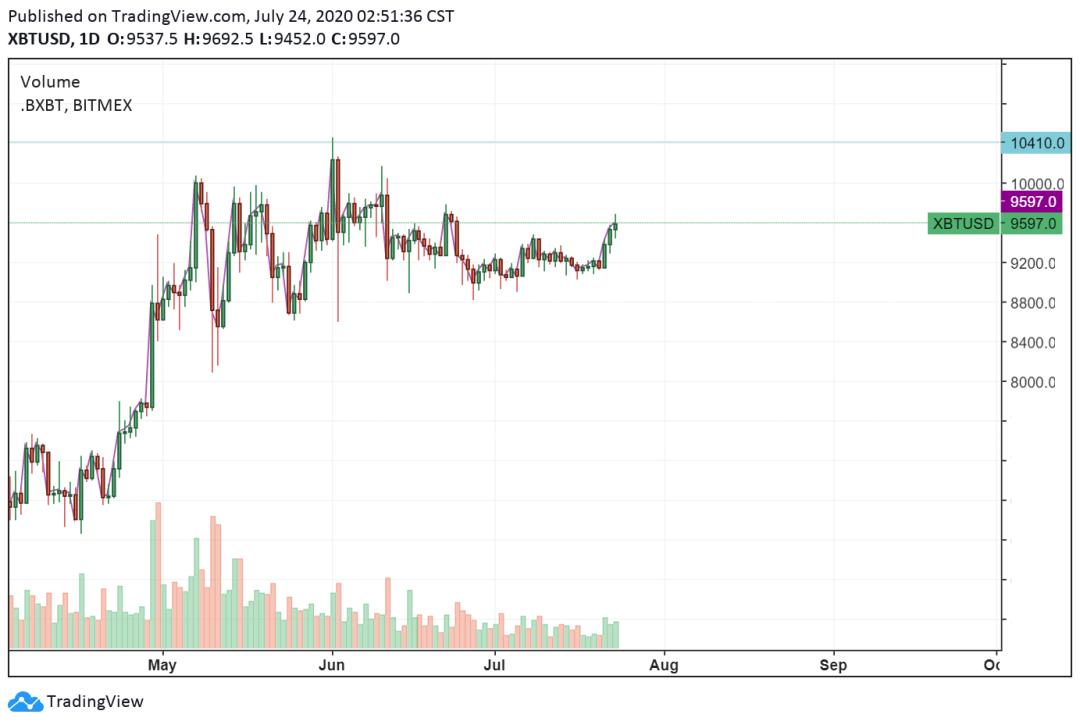 BTC USDT daily chart